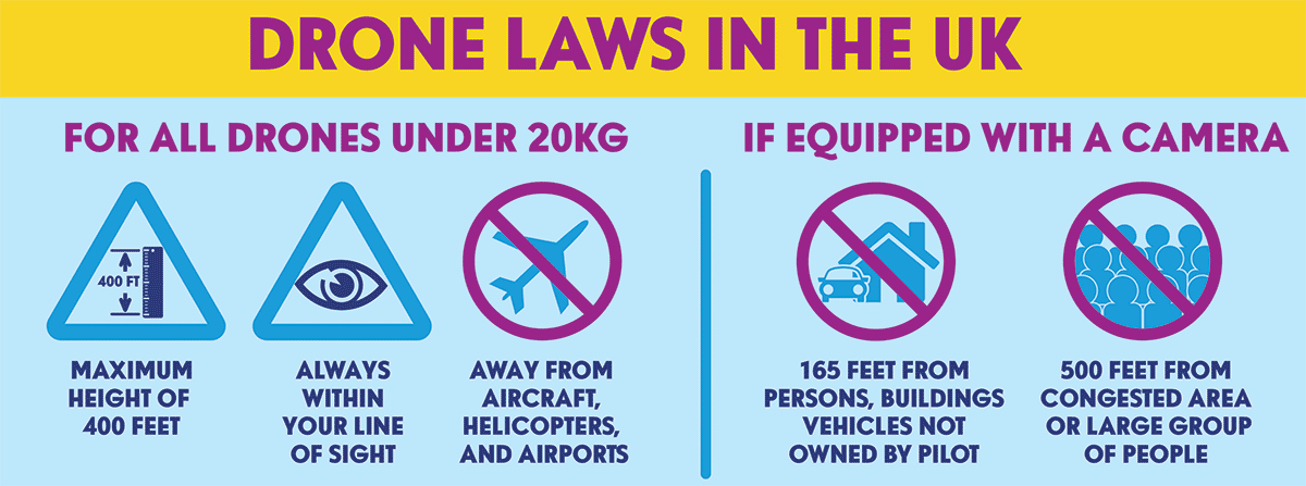 Drone Laws Scotland A Guide To Safe Flying By Drone Scotland